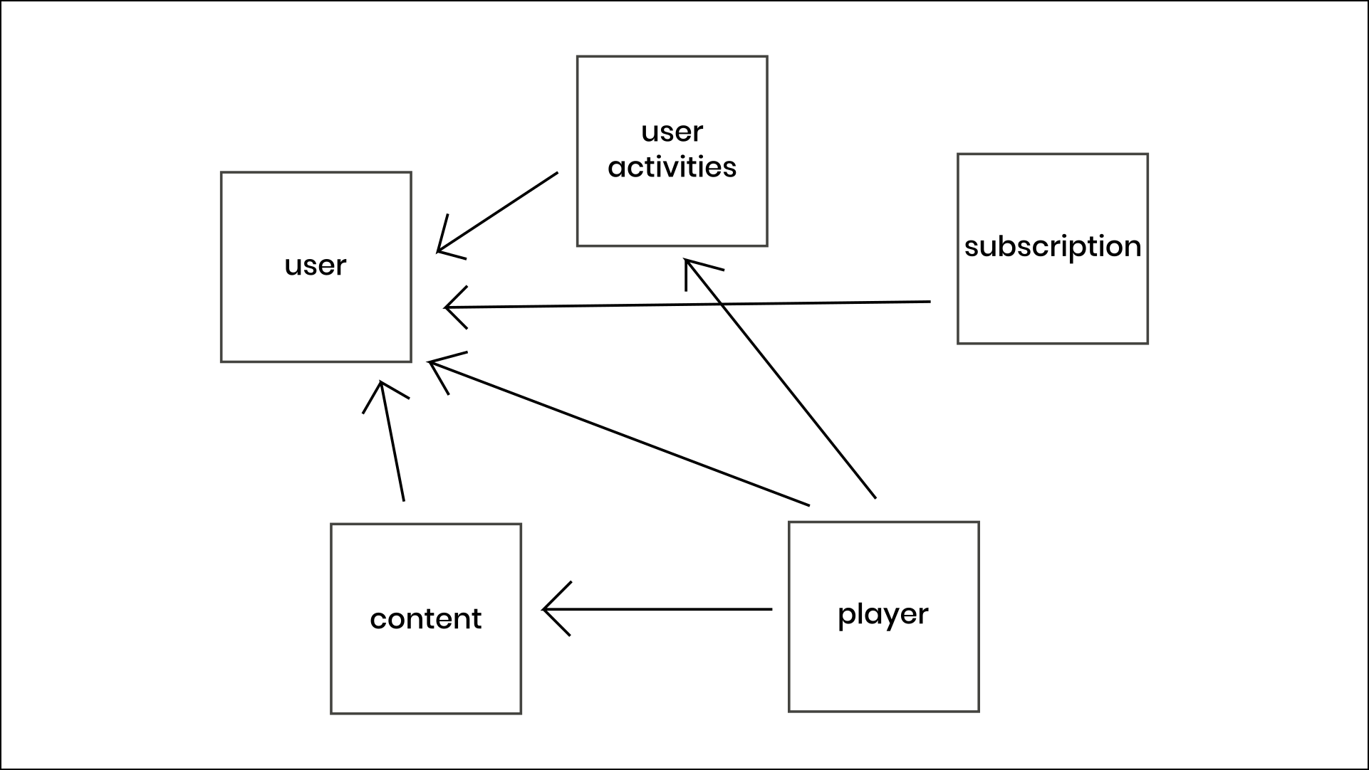 Microservice Architecture Example
